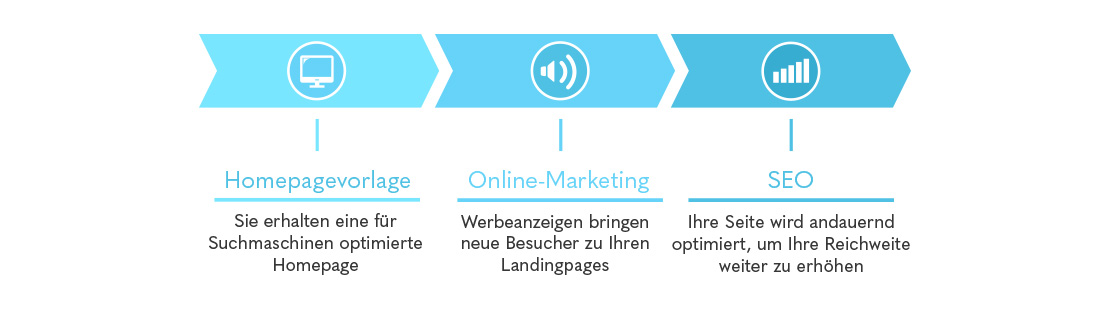 Online-Marketing Lösungen | weik.online GmbH